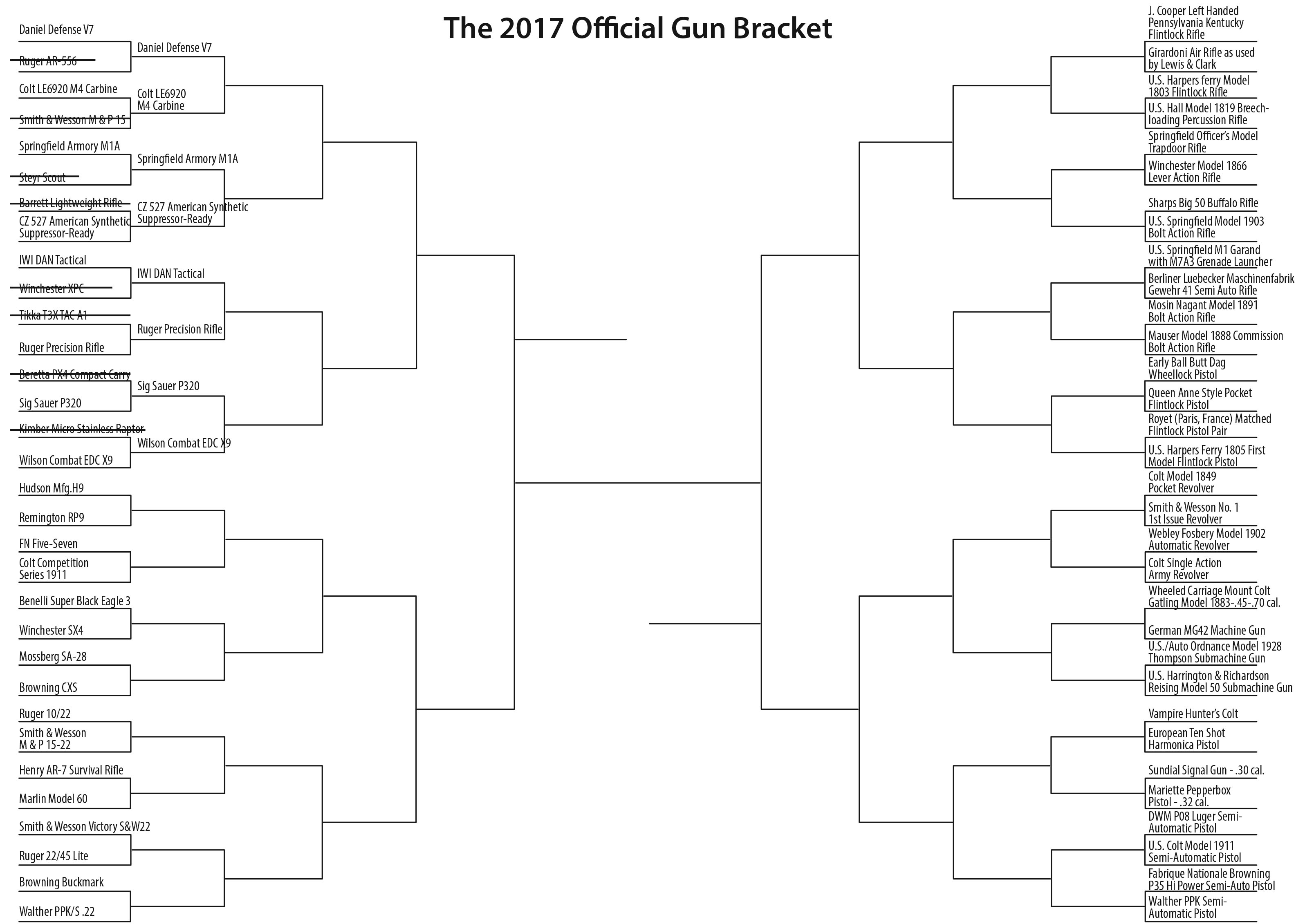 2017 NRA Gun Bracket March Madness