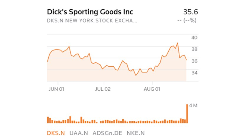 Fear & Loading: Dick's Stockholders Pay for Its Anti-2A Activism